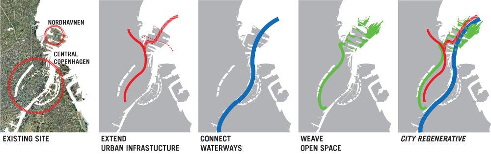 Nordhavnen City Regeneration