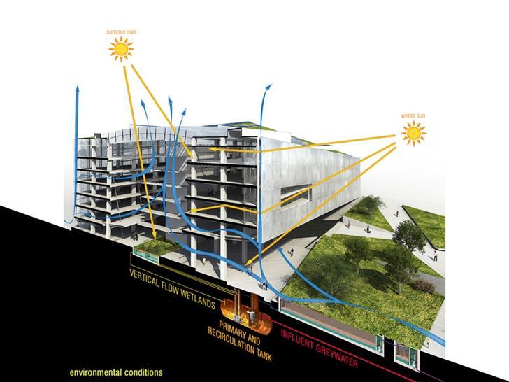 Future: GSA by HKS