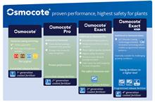 Developing the next generation of Osmocote
