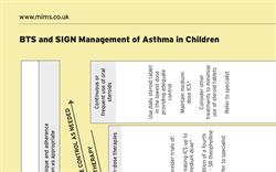 Management of Asthma in Children (BTS/SIGN Guideline)