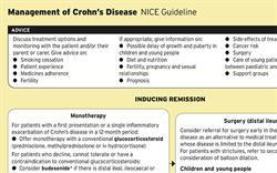 Management of Crohn's Disease (NICE Guideline)