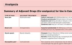 Co-Analgesics for Use in Cancer Pain