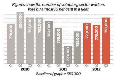 Figures show rise in number of voluntary sector workers